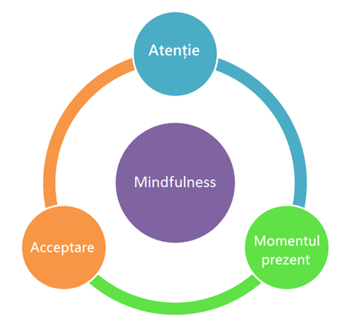 Mindfulness - Definitie