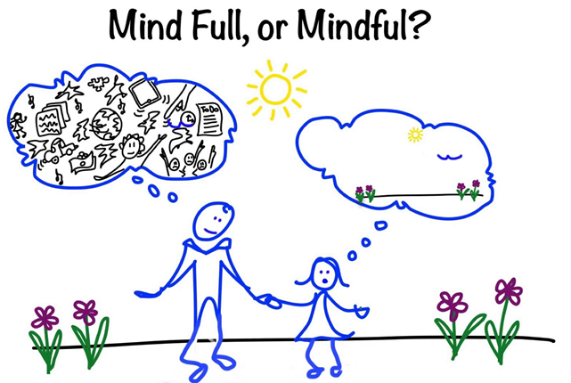 Mindfulness - Mind Full or Mindful